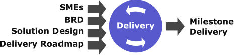 Transformation Project Model Delivery Stage
