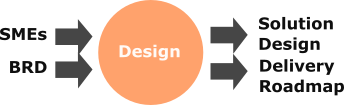 Transformation Design Stage