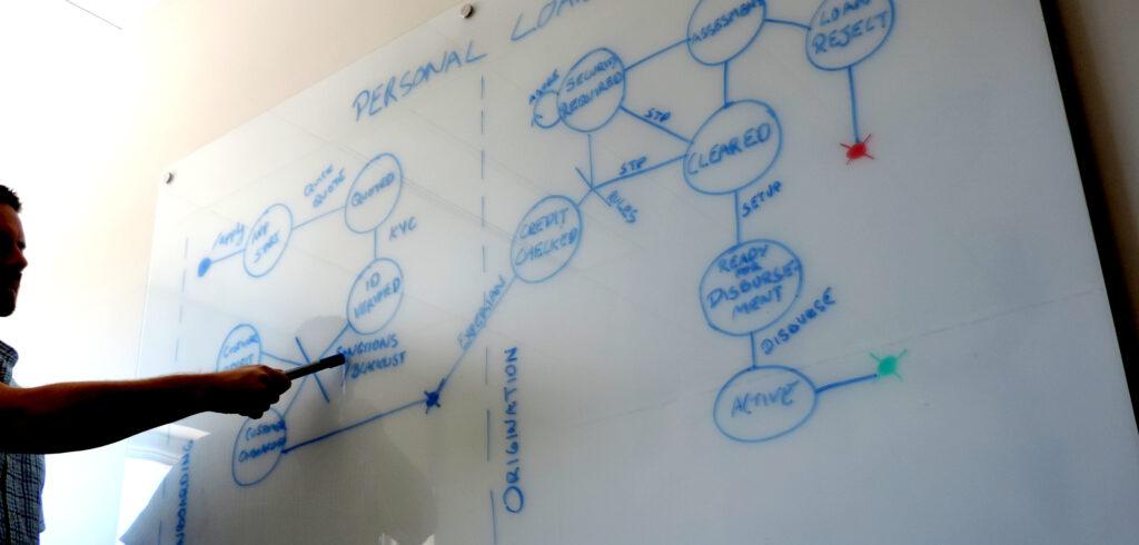 Digital Transformation process mapping